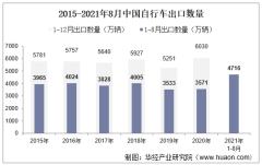 2021年8月中国自行车出口数量、出口金额及出口均价统计