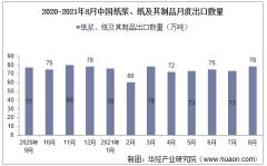 2021年8月中国纸浆、纸及其制品出口数量、出口金额及出口均价统计