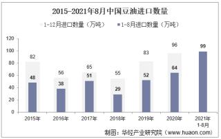 2021年8月中国豆油进口数量、进口金额及进口均价统计