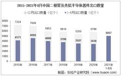 2021年8月中国二极管及类似半导体器件出口数量、出口金额及出口均价统计