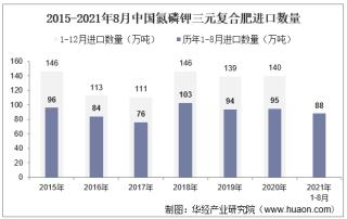 2021年8月中国氮磷钾三元复合肥进口数量、进口金额及进口均价统计