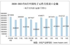 2021年8月中国电子元件进口金额情况统计