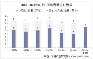 2021年8月中国电容器进口数量、进口金额及进口均价统计