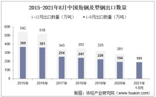 2021年8月中国角钢及型钢出口数量、出口金额及出口均价统计