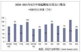 2021年8月中国硫酸铵出口数量、出口金额及出口均价统计