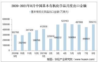 2021年8月中国基本有机化学品出口金额情况统计