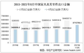 2021年8月中国家具及其零件出口金额情况统计