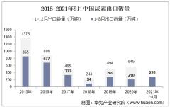 2021年8月中国尿素出口数量、出口金额及出口均价统计