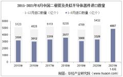2021年8月中国二极管及类似半导体器件进口数量、进口金额及进口均价统计