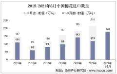 2021年8月中国棉花进口数量、进口金额及进口均价统计