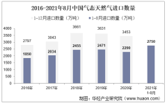 2021年8月中国气态天然气进口数量、进口金额及进口均价统计