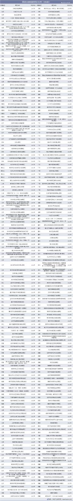 2021年中国5A级旅游景区名单及各地区景点分布数量统计