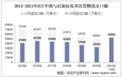 2021年8月中国与尼加拉瓜双边贸易额与贸易差额统计