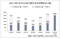 2021年8月中国与帕劳双边贸易额与贸易差额统计