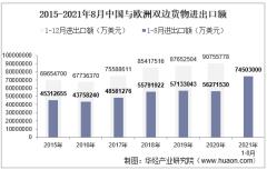 2021年8月中国与欧洲双边贸易额与贸易差额统计