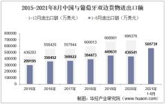 2021年8月中国与葡萄牙双边贸易额与贸易差额统计