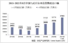 2021年8月中国与尼日尔双边贸易额与贸易差额统计