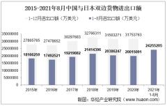 2021年8月中国与日本双边贸易额与贸易差额统计