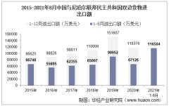 2021年8月中国与尼泊尔联邦民主共和国双边贸易额与贸易差额统计