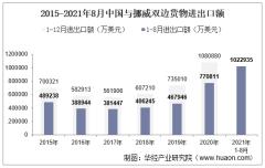 2021年8月中国与挪威双边贸易额与贸易差额统计