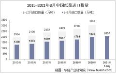 2021年8月中国纸浆进口数量、进口金额及进口均价统计