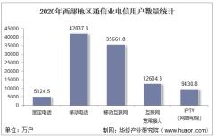 2020年西部地区通信业电信用户、电信业务及电信资产统计分析