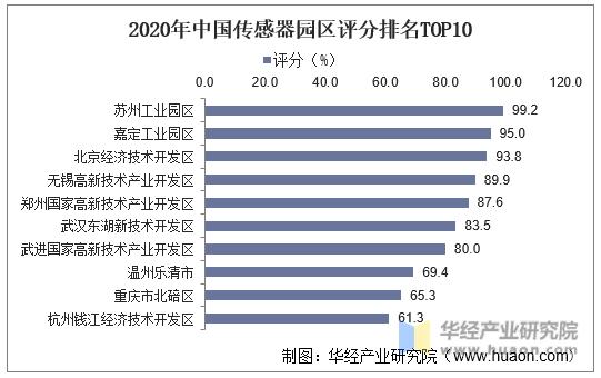 2020年中国传感器园区评分排名TOP10