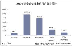 2020年辽宁通信业电信用户、电信业务及电信资产统计分析