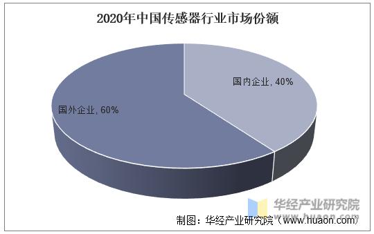 2020年中国传感器行业市场份额