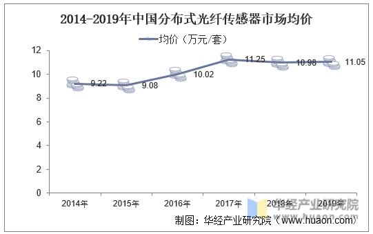 2014-2019年中国分布式光纤传感器市场均价