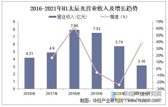2016-2021年H1太辰光营业收入及增长趋势