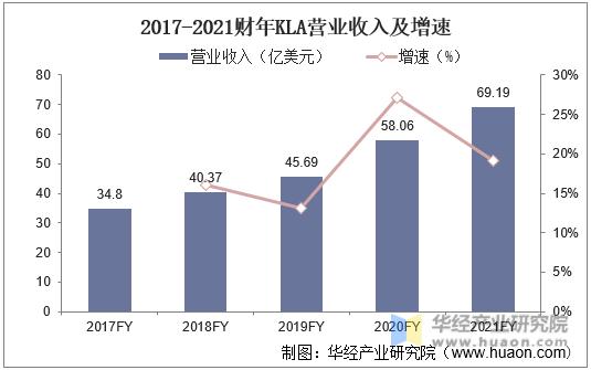 2017-2021财年KLA营业收入及增速
