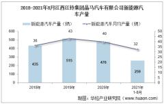 2021年8月江西江铃集团晶马汽车有限公司新能源汽车产量、销量及产销差额统计分析