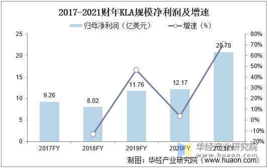 2017-2021财年KLA规模净利润及增速