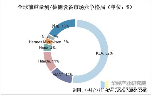 全球前道量测/检测设备市场竞争格局(单位:%)