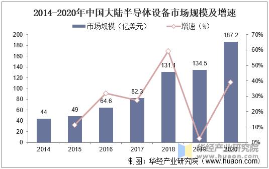 2014-2020年中国大陆半导体设备市场规模及增速