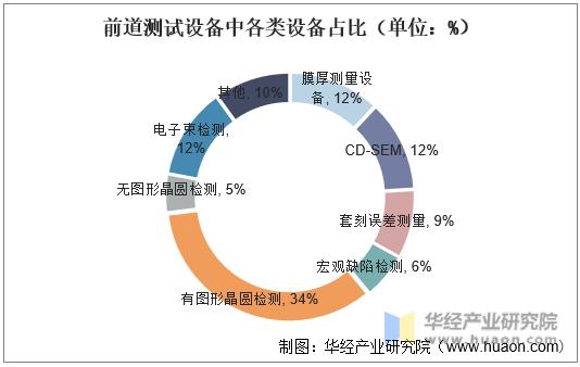 前道测试设备中各类设备占比(单位:%)