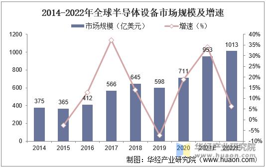 2014-2022年全球半导体设备市场规模及增速