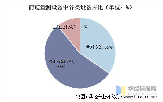 前道量测设备中各类设备占比(单位:%)