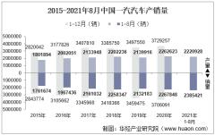 2021年8月中国一汽汽车产销量、产销差额及各车型产销结构统计分析