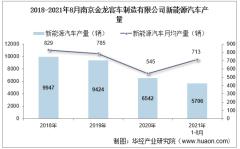2021年8月南京金龙客车制造有限公司新能源汽车产量、销量及产销差额统计分析