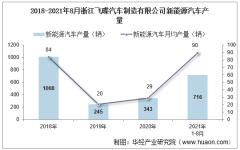 2021年8月浙江飞碟汽车制造有限公司新能源汽车产量、销量及产销差额统计分析