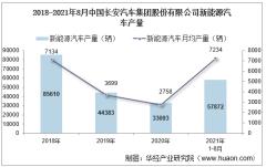 2021年8月中国长安汽车集团股份有限公司新能源汽车产量、销量及产销差额统计分析