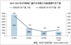 2021年8月珠海广通汽车有限公司新能源汽车产量及销量统计分析