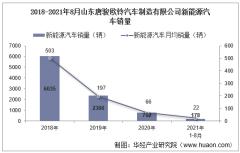 2021年8月山东唐骏欧铃汽车制造有限公司新能源汽车销量统计分析