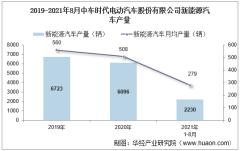 2021年8月中车时代电动汽车股份有限公司新能源汽车产量及销量统计分析