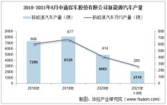 2021年8月中通客车股份有限公司新能源汽车产量、销量及产销差额统计分析