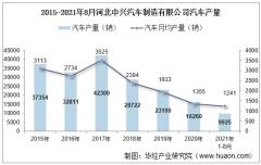 2021年8月河北中兴汽车制造有限公司汽车产量、销量及产销差额统计分析