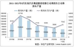 2021年8月东风汽车集团股份有限公司乘用车公司乘用车产量、销量及产销差额统计分析