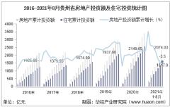 2021年1-8月贵州省房地产投资、施工面积及销售情况统计分析